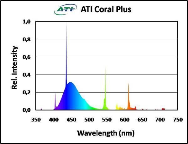 ATI - Coral Plus 54Watt (10041)