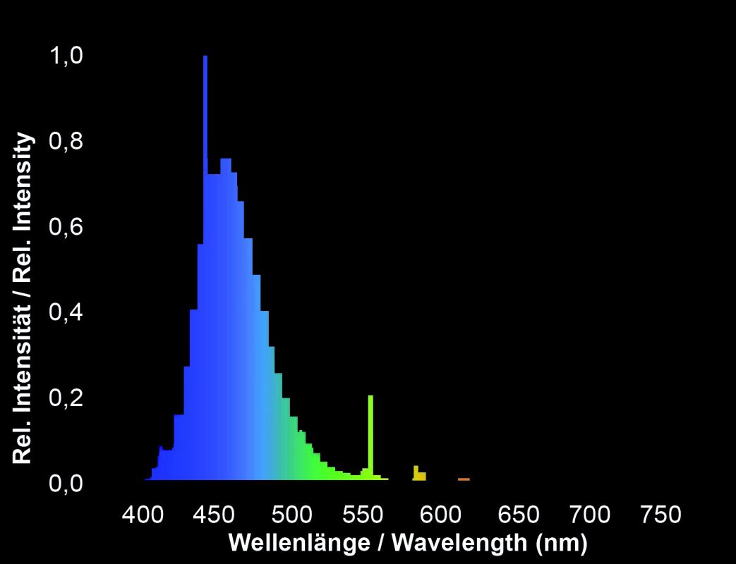 GIESEMANN® Powerchrome actinic blue - 24 Watt