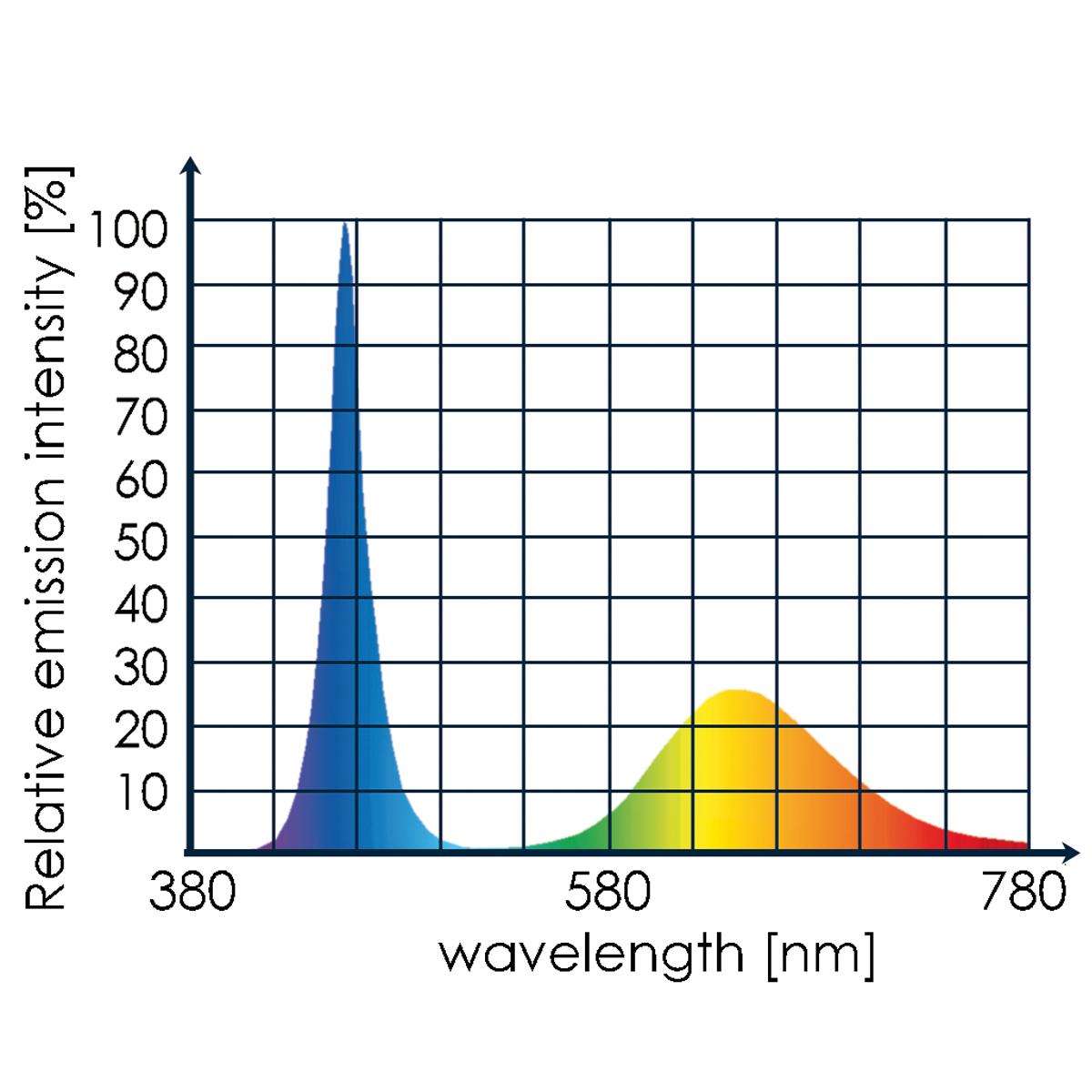Tunze LED eco chic refugium 8831.000