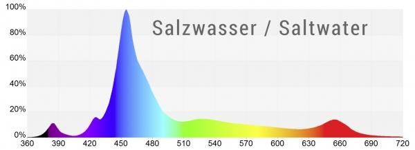 GHL Mitras LX 7206 LED Beluchtung Schwarz