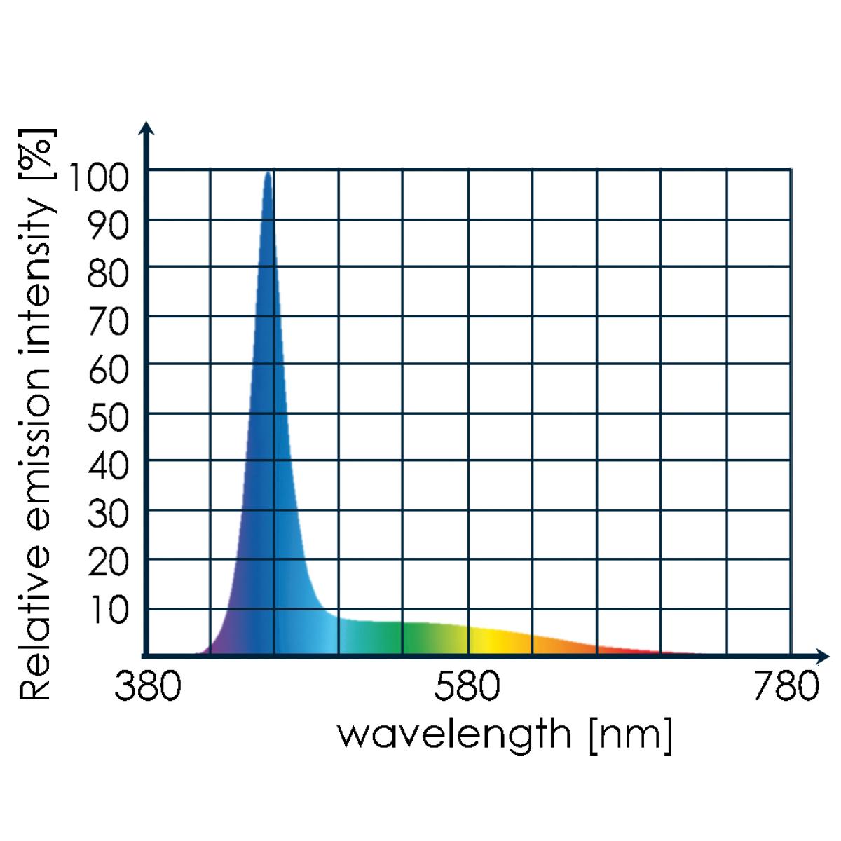 Tunze LED marine eco chic 8811.000